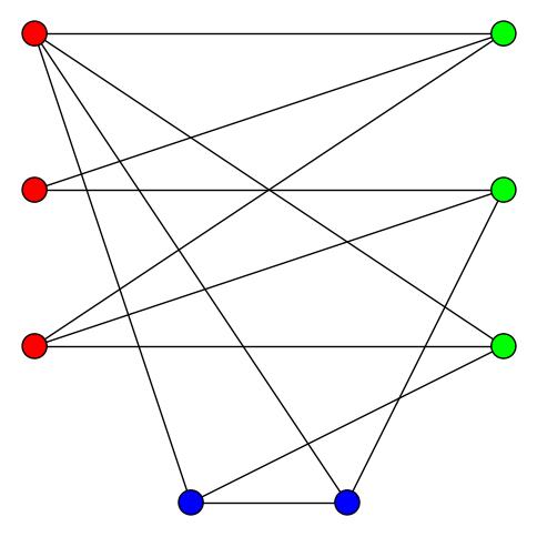 Двудольные графы. Проверка графа на двудольность | brestprog